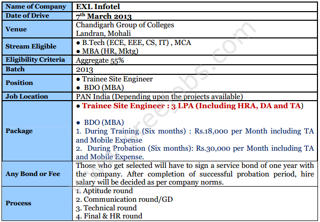 exl infotel jobs